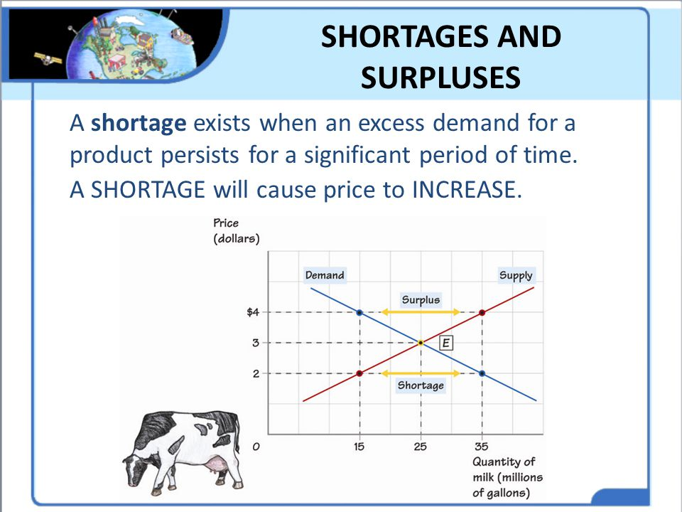 SHORTAGES AND SURPLUSES