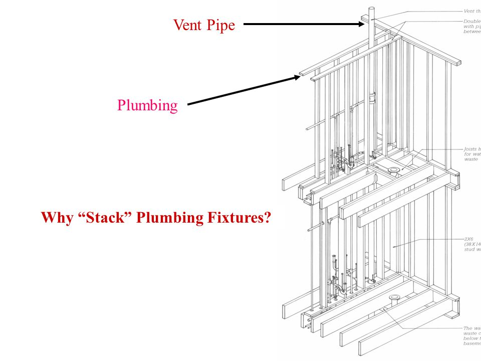 Vent Pipe Plumbing Why Stack Plumbing Fixtures