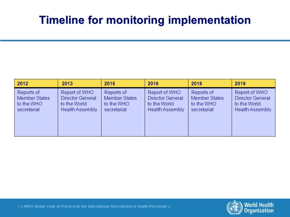 Timeline for monitoring implementation