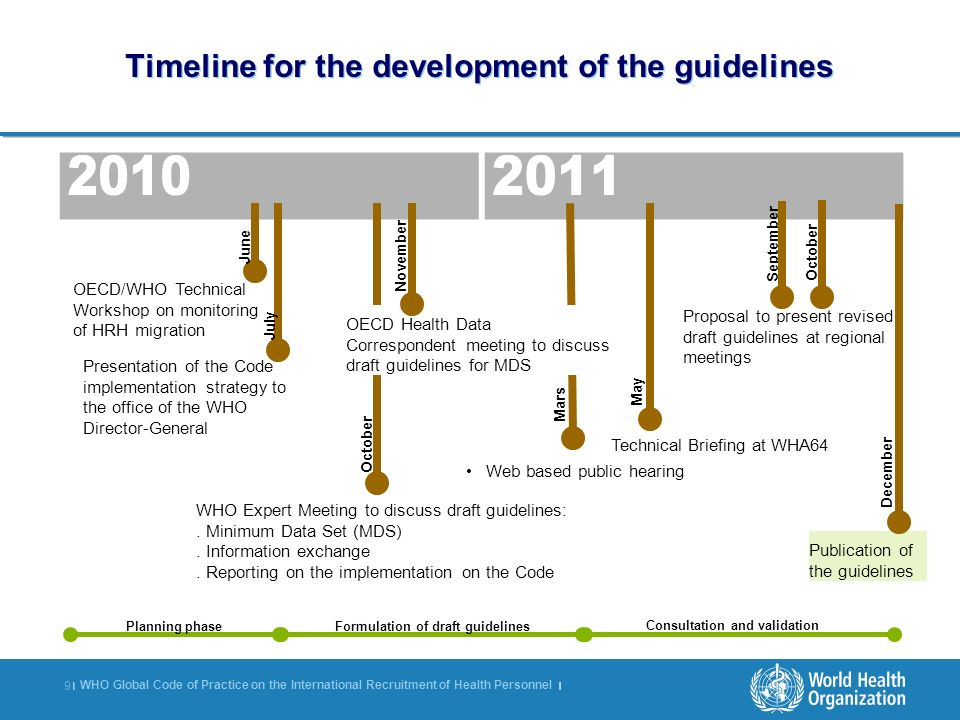 Timeline for the development of the guidelines