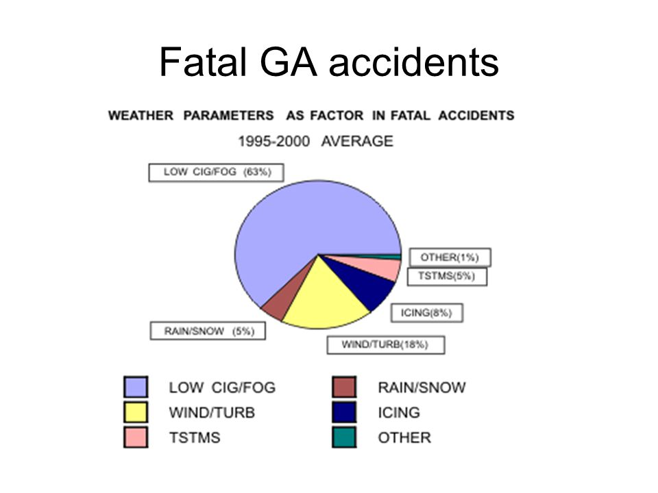 Fatal GA accidents
