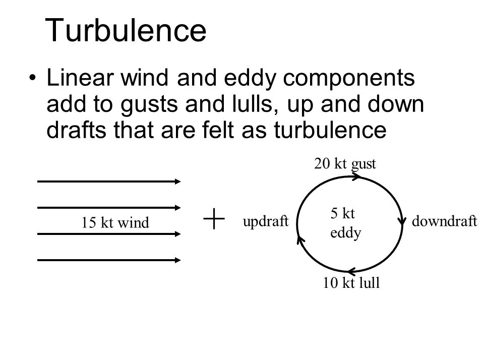 Turbulence Linear wind and eddy components add to gusts and lulls, up and down drafts that are felt as turbulence.