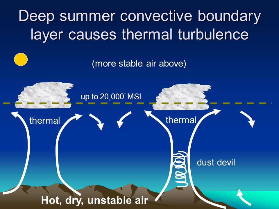 Deep summer convective boundary layer causes thermal turbulence