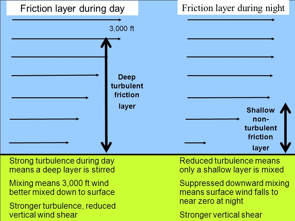 Deep turbulent friction layer Shallow non-turbulent friction layer