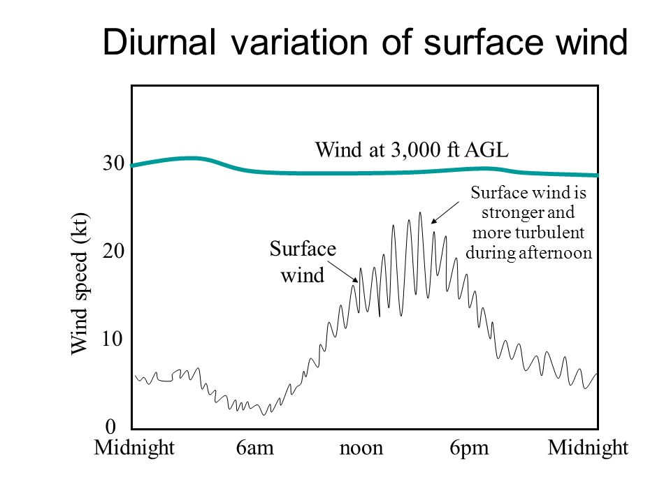 Diurnal variation of surface wind