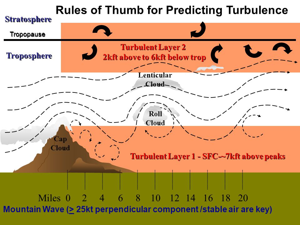Rules of Thumb for Predicting Turbulence