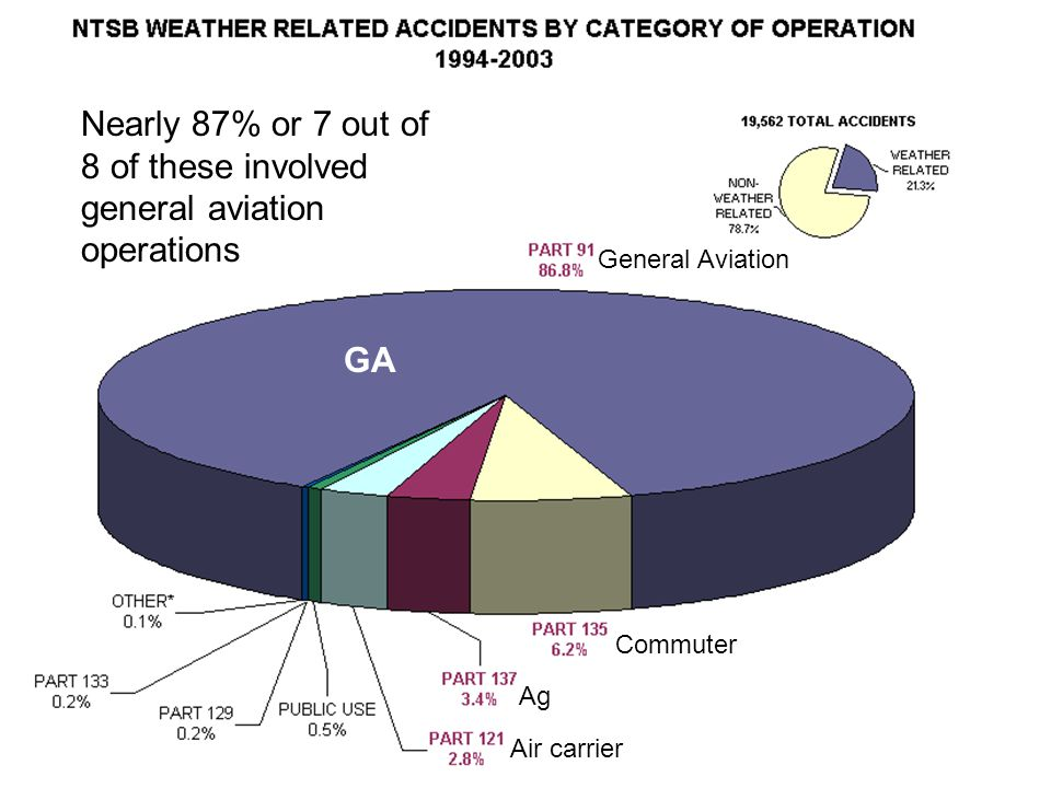 Nearly 87% or 7 out of 8 of these involved general aviation operations