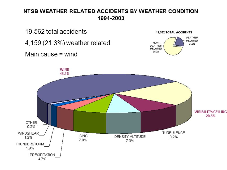 19,562 total accidents 4,159 (21.3%) weather related Main cause = wind