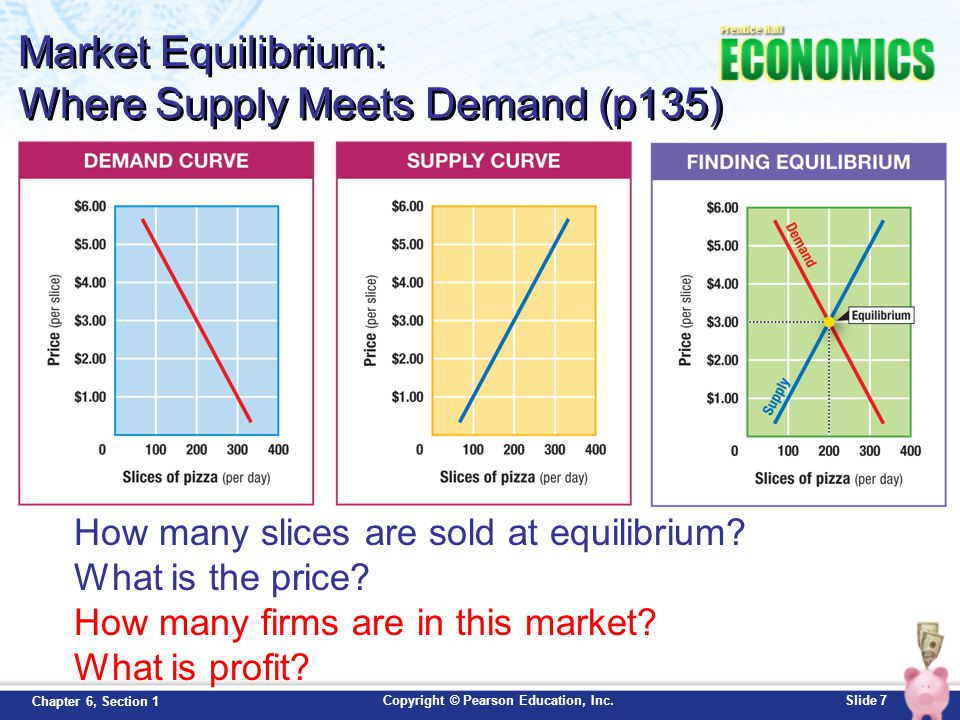 Market Equilibrium: Where Supply Meets Demand (p135)