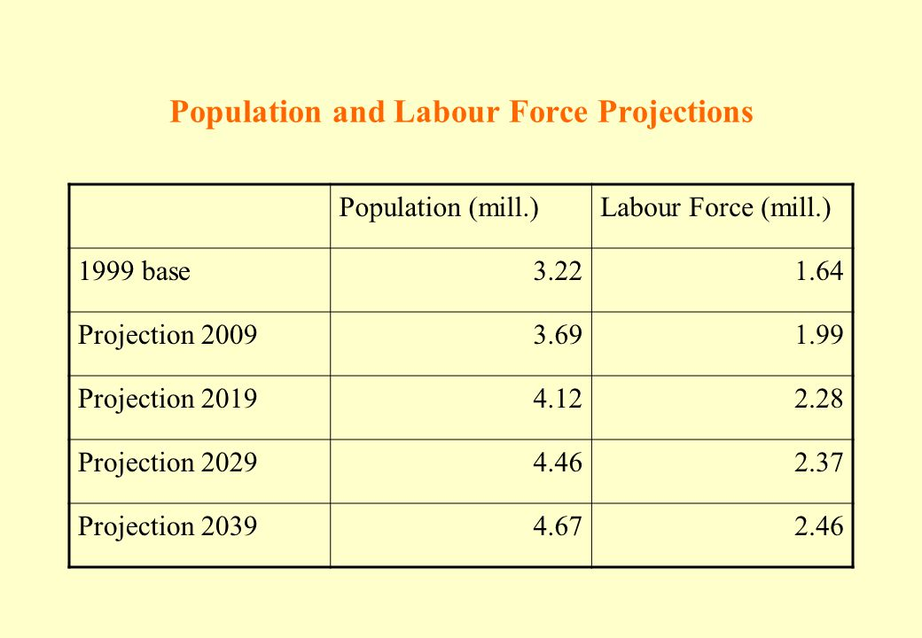 Population and Labour Force Projections