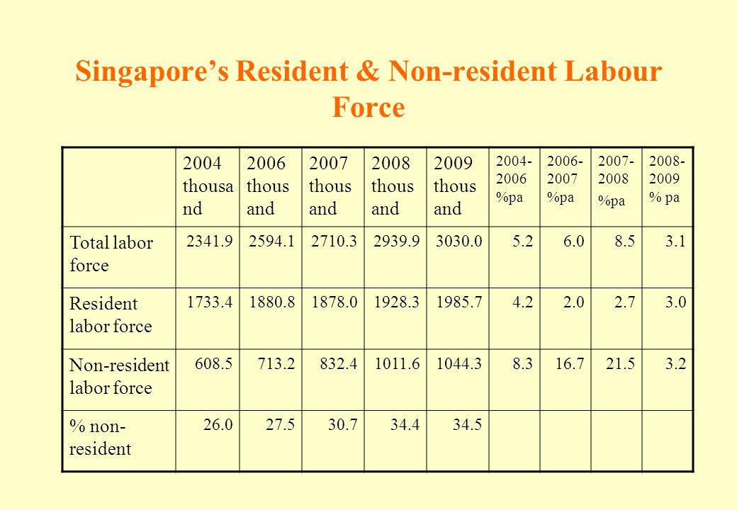 Singapore's Resident & Non-resident Labour Force