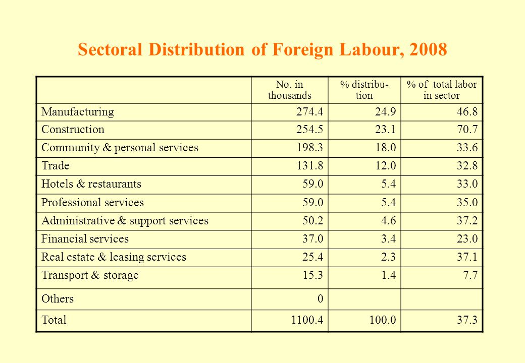 Sectoral Distribution of Foreign Labour, 2008