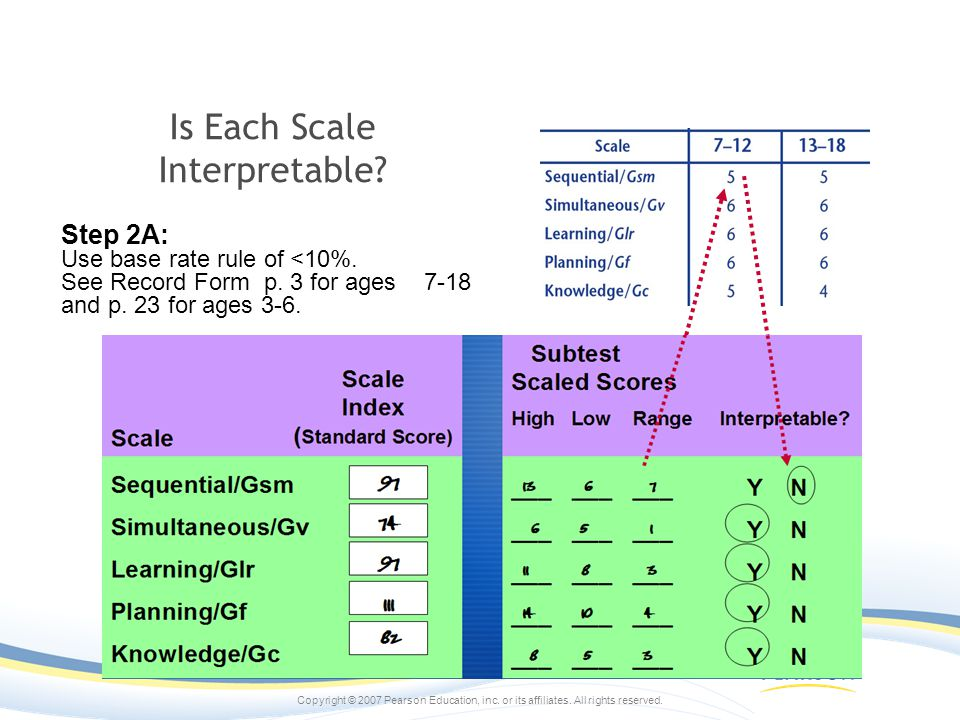 Is Each Scale Interpretable