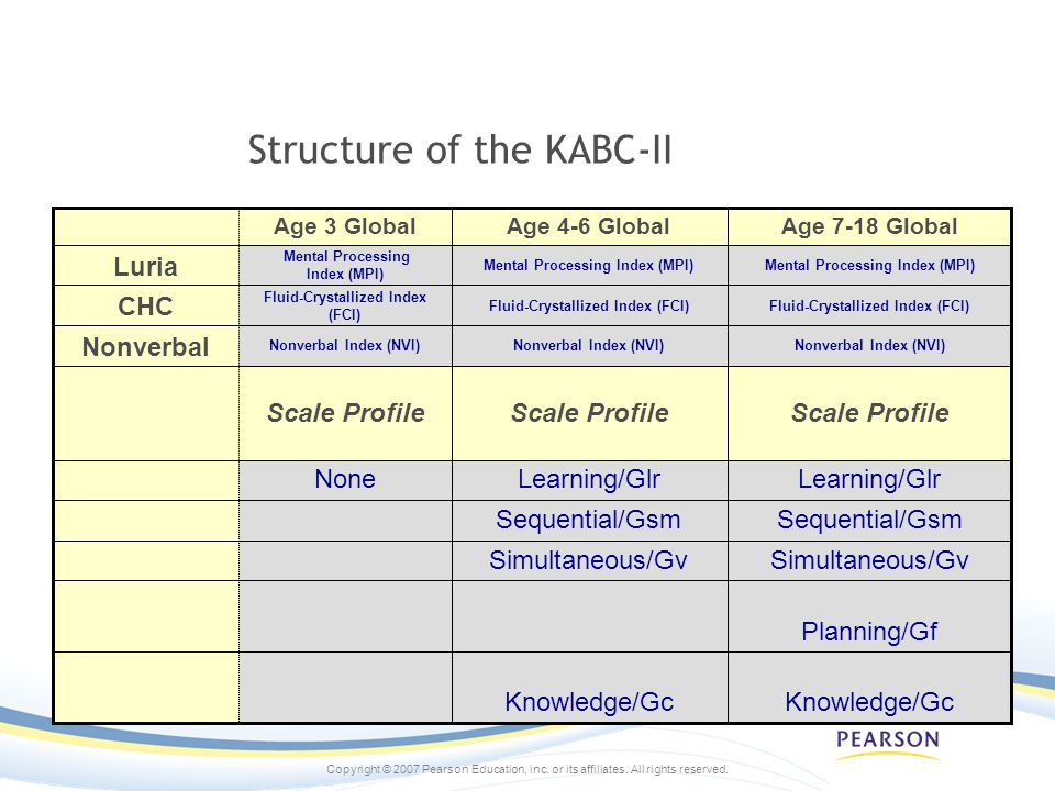 Structure of the KABC-II