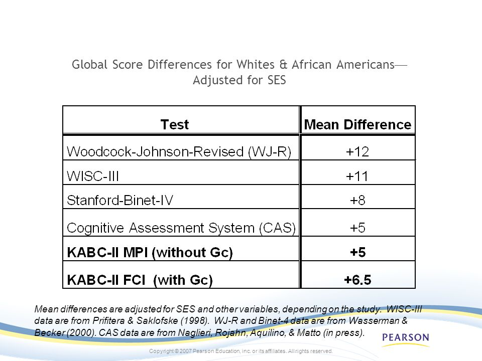 Global Score Differences for Whites & African Americans—Adjusted for SES