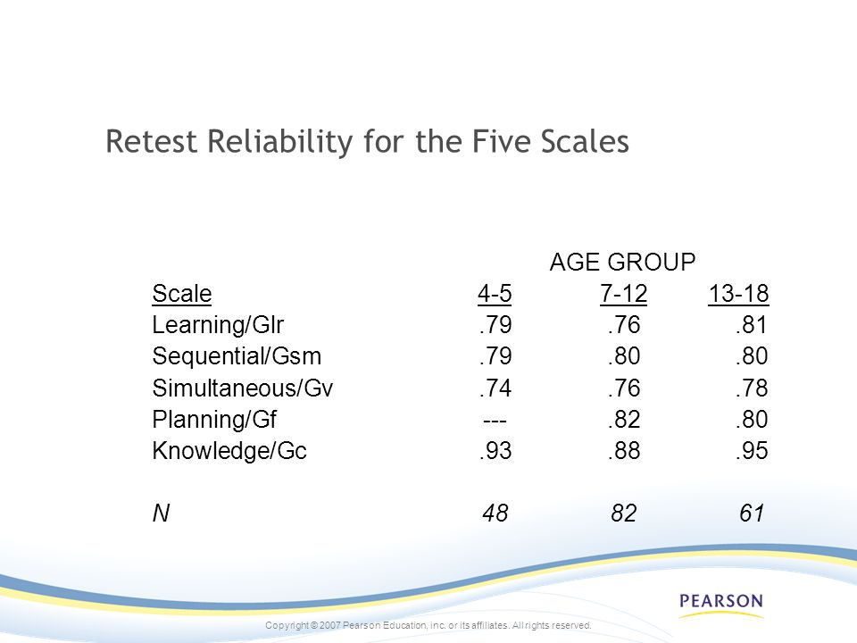 Retest Reliability for the Five Scales