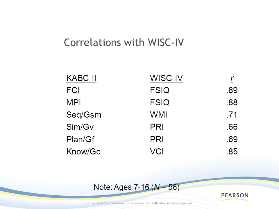 Correlations with WISC-IV