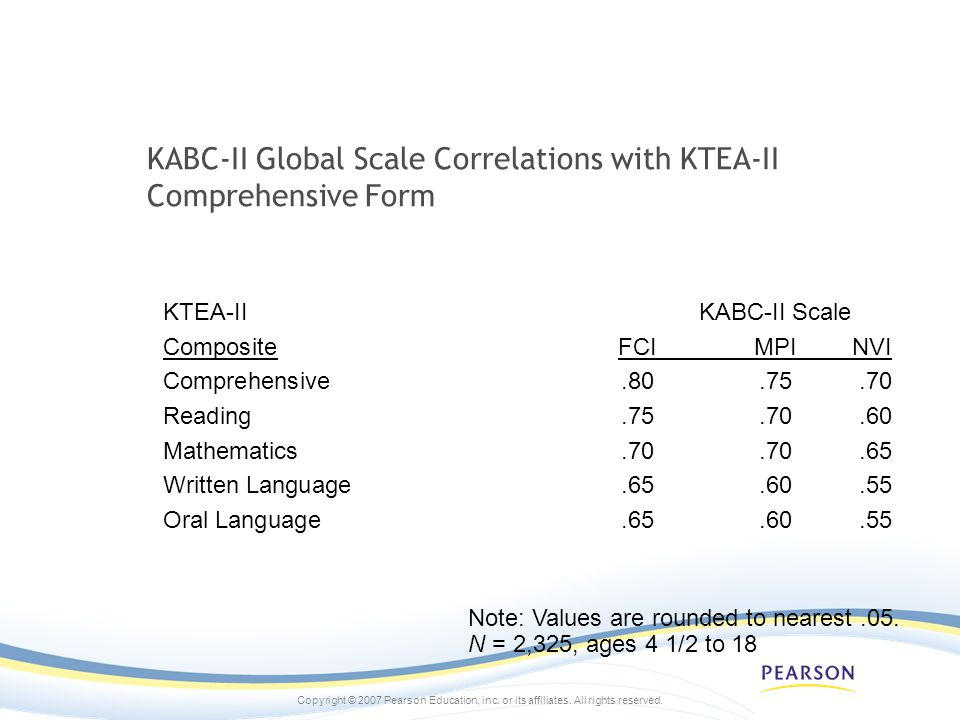 KABC-II Global Scale Correlations with KTEA-II Comprehensive Form