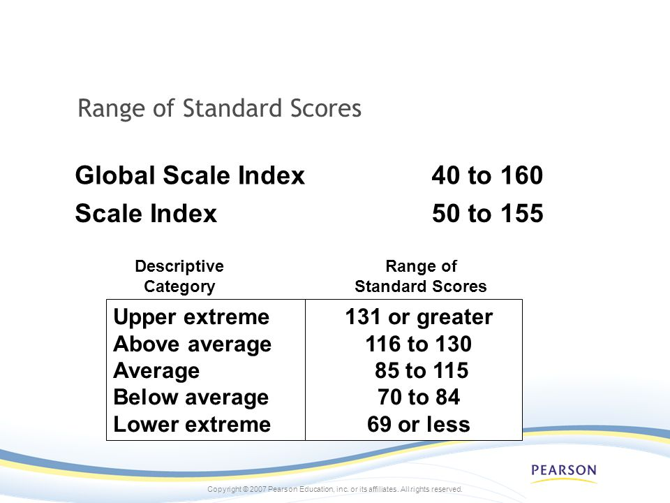 Range of Standard Scores