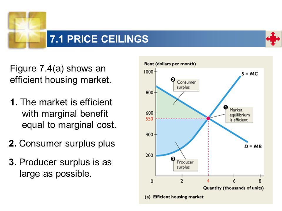 7.1 PRICE CEILINGS Figure 7.4(a) shows an efficient housing market.