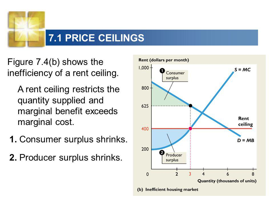 7.1 PRICE CEILINGS Figure 7.4(b) shows the inefficiency of a rent ceiling.