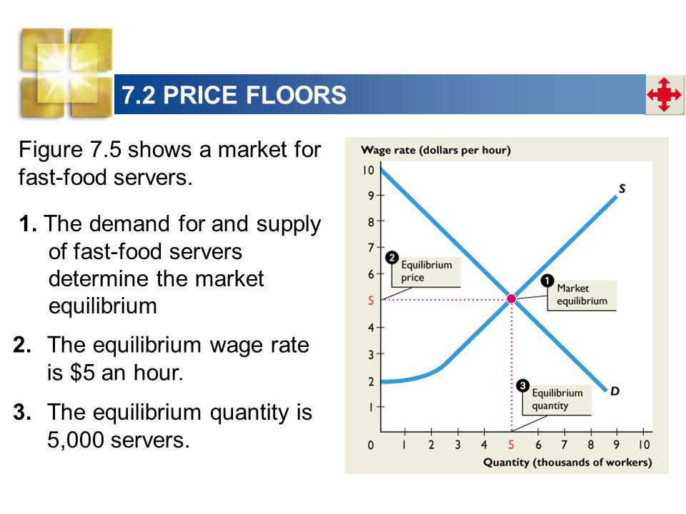 7.2 PRICE FLOORS Figure 7.5 shows a market for fast-food servers.
