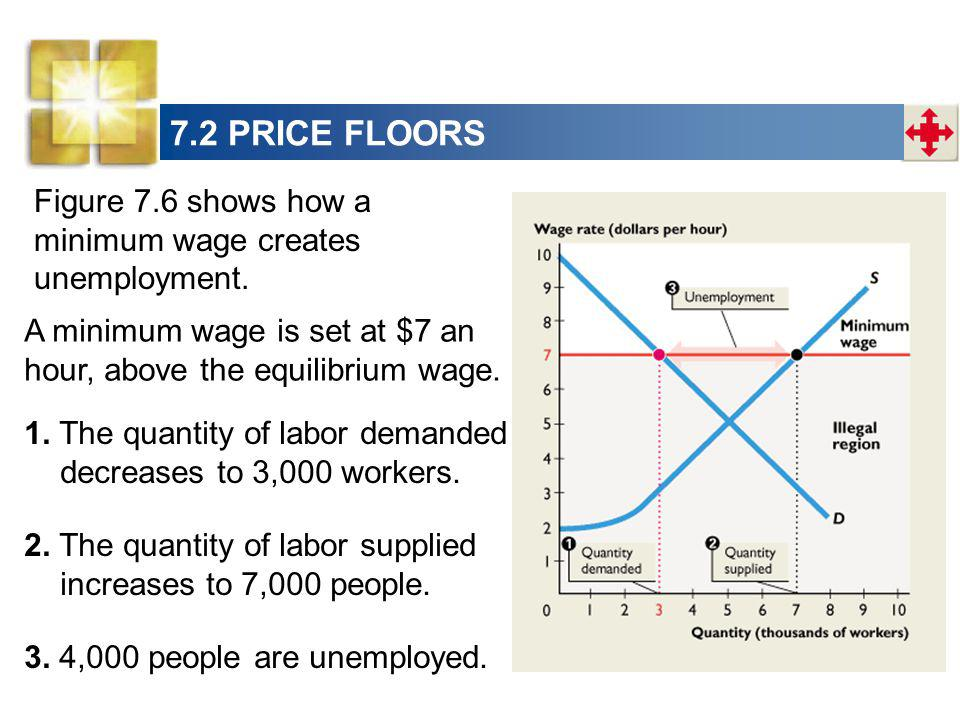 7.2 PRICE FLOORS Figure 7.6 shows how a minimum wage creates unemployment. A minimum wage is set at $7 an hour, above the equilibrium wage.