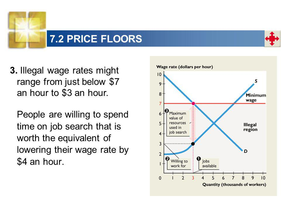 7.2 PRICE FLOORS 3. Illegal wage rates might range from just below $7 an hour to $3 an hour.