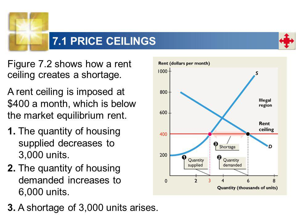 7.1 PRICE CEILINGS Figure 7.2 shows how a rent ceiling creates a shortage.
