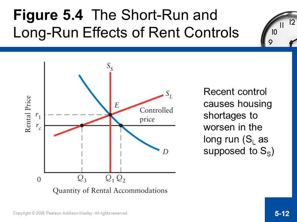 Figure 5.4 The Short-Run and Long-Run Effects of Rent Controls
