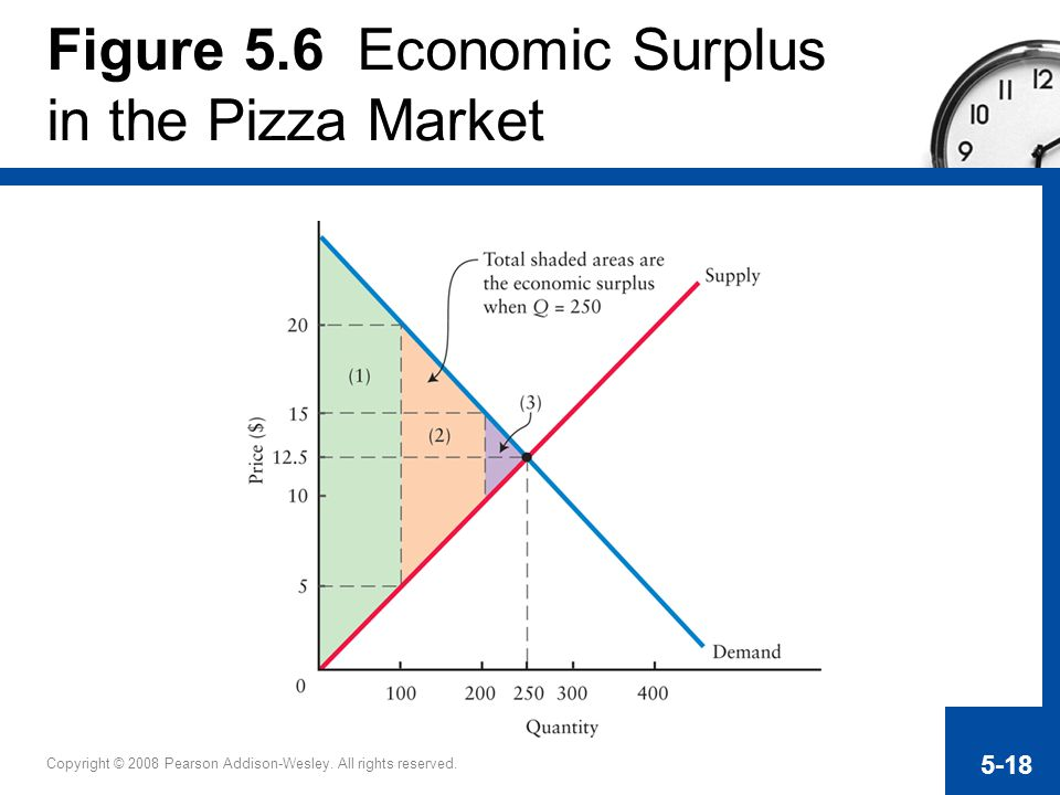 Figure 5.6 Economic Surplus in the Pizza Market