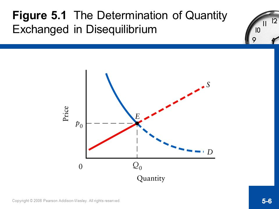 Figure 5.1 The Determination of Quantity Exchanged in Disequilibrium