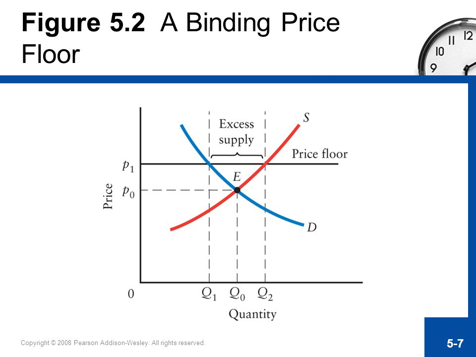 Figure 5.2 A Binding Price Floor
