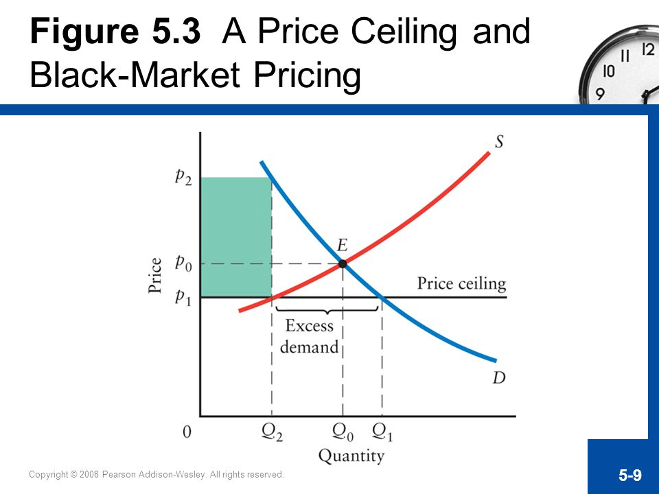 Figure 5.3 A Price Ceiling and Black-Market Pricing