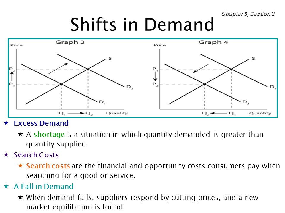 Shifts in Demand Excess Demand