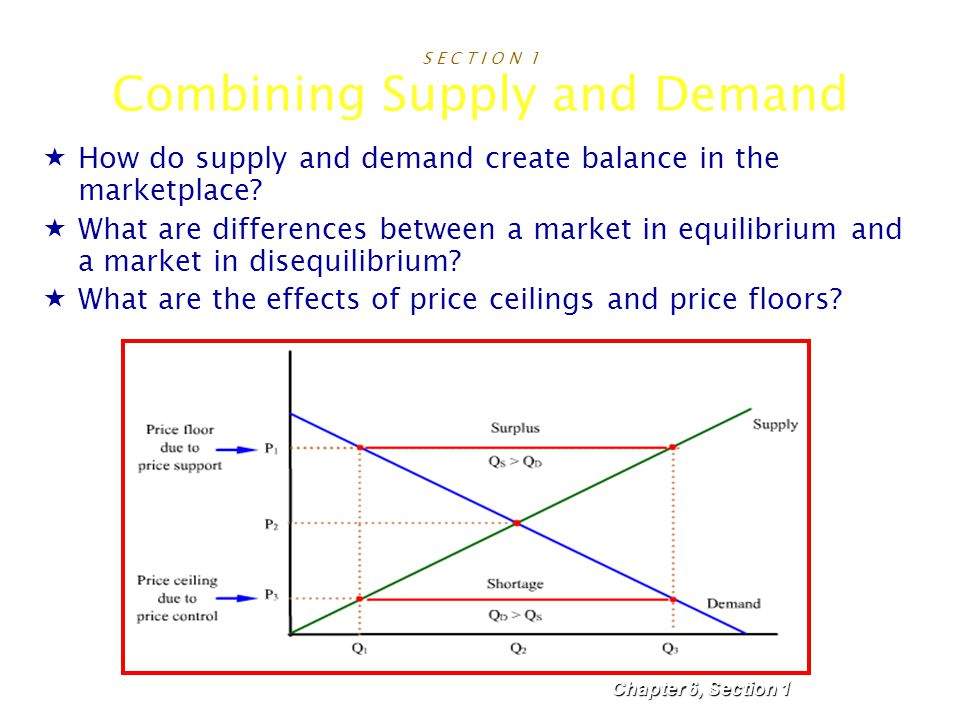 S E C T I O N 1 Combining Supply and Demand