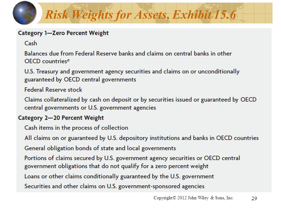 Risk Weights for Assets, Exhibit 15.6