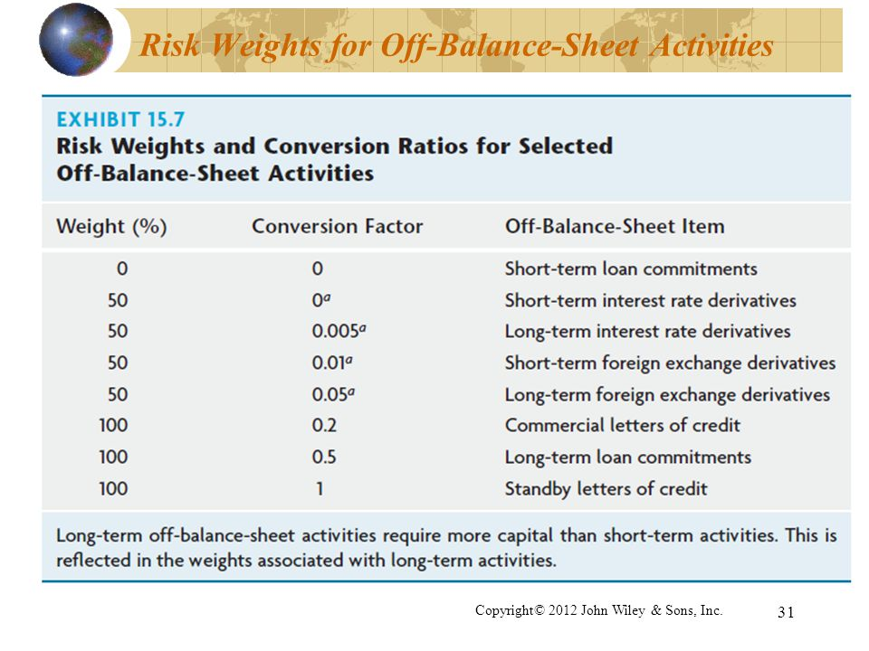 Risk Weights for Off-Balance-Sheet Activities