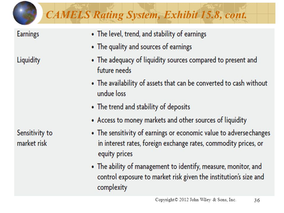 CAMELS Rating System, Exhibit 15.8, cont.