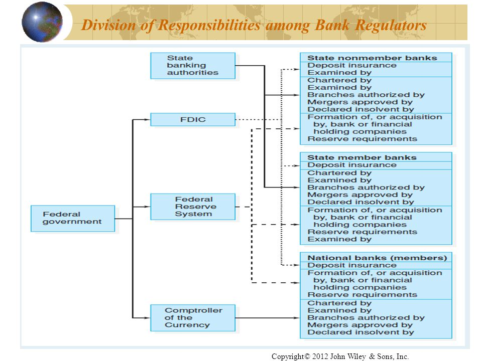 Division of Responsibilities among Bank Regulators