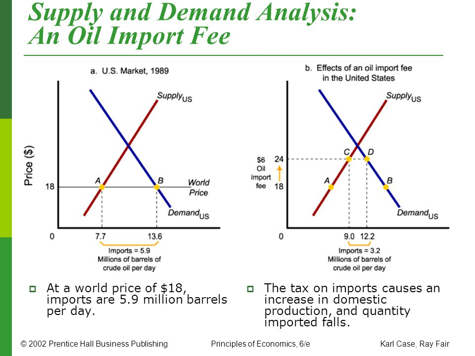 Supply and Demand Analysis: An Oil Import Fee
