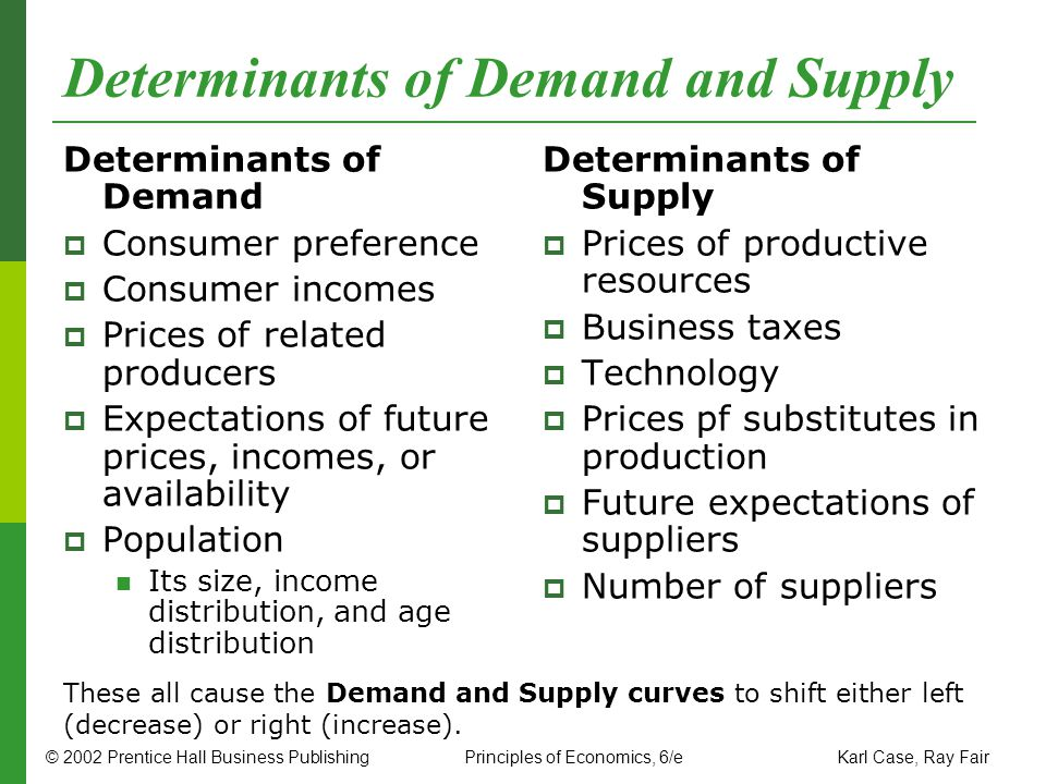 Determinants of Demand and Supply
