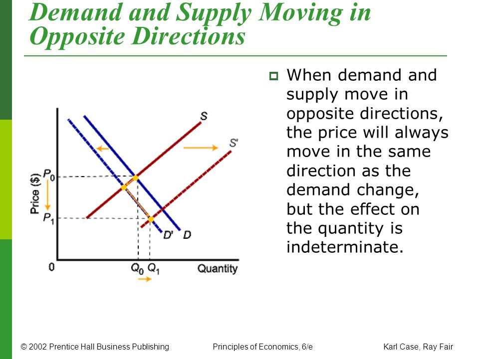 Demand and Supply Moving in Opposite Directions