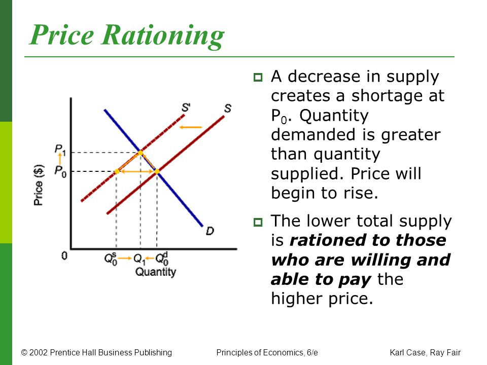 Price Rationing A decrease in supply creates a shortage at P0. Quantity demanded is greater than quantity supplied. Price will begin to rise.