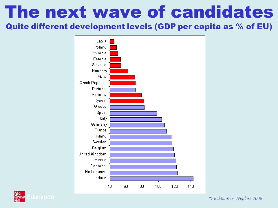 The next wave of candidates Quite different development levels (GDP per capita as % of EU)