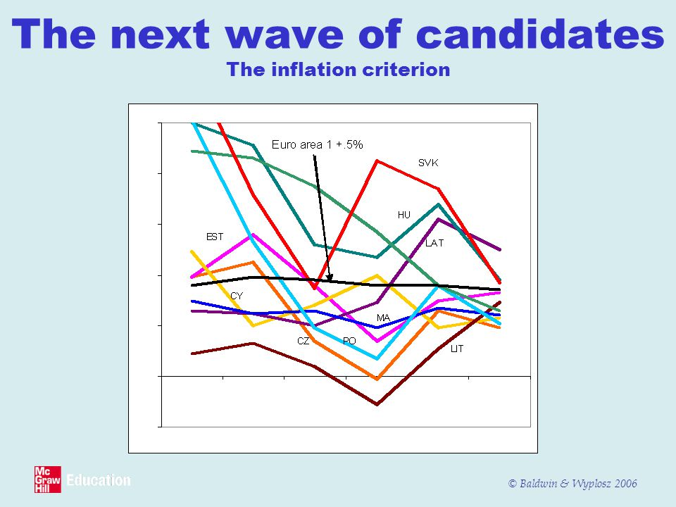 The next wave of candidates The inflation criterion