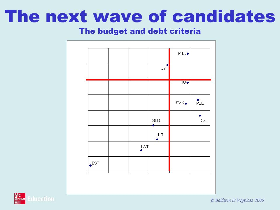 The next wave of candidates The budget and debt criteria