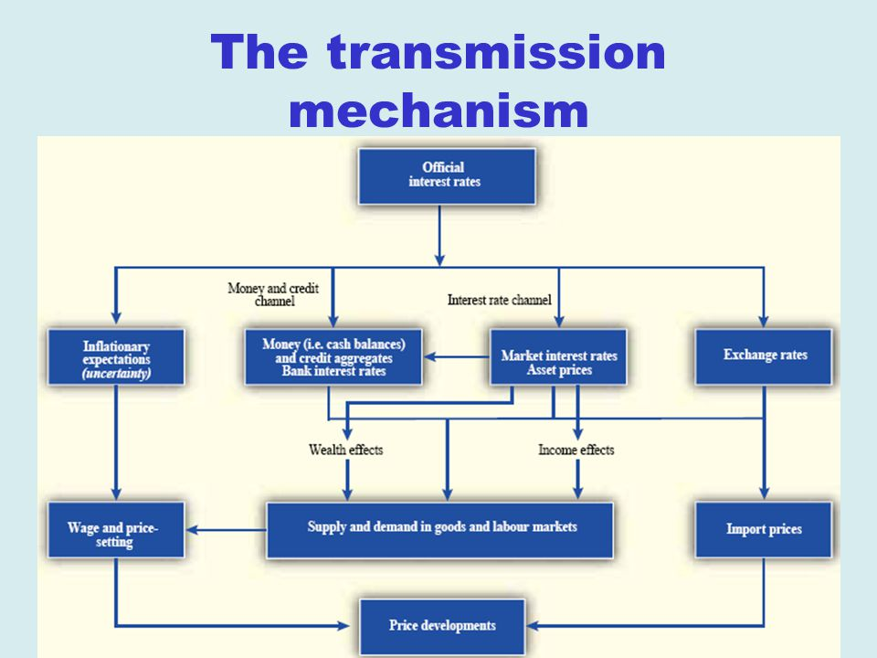 The transmission mechanism