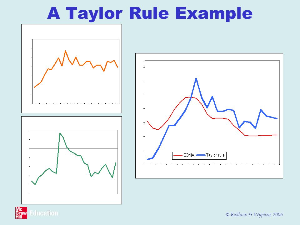 A Taylor Rule Example