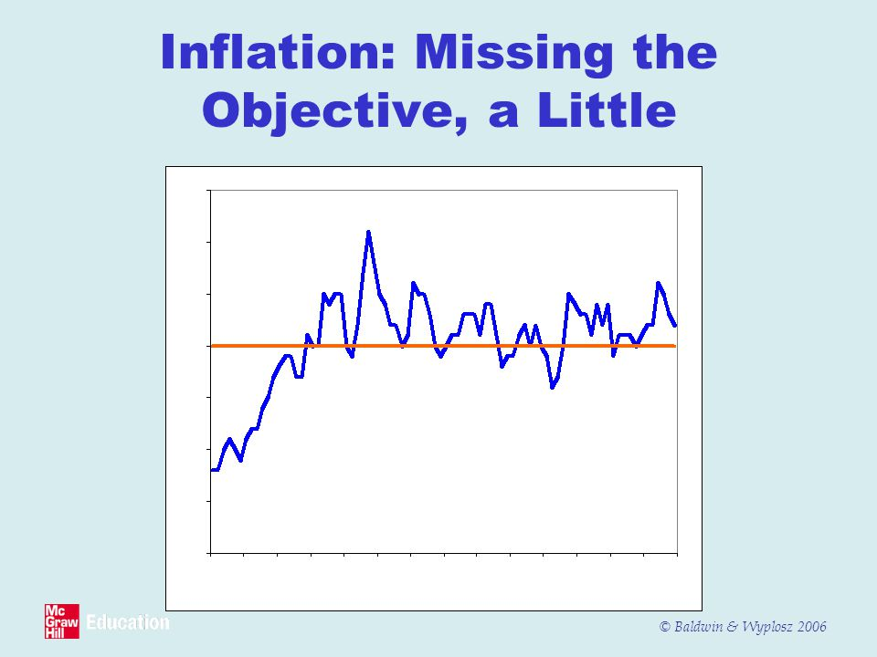 Inflation: Missing the Objective, a Little